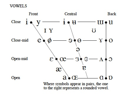 Phonetics The Ipa  Pamela VanderwayS Dialect
